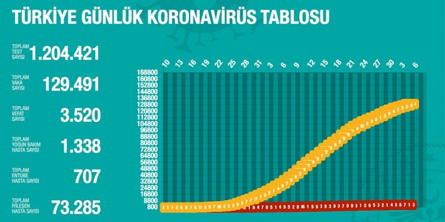 Türkiye'de Covid-19: Toplam ölüm sayısı 3 bin 520'ye ulaştı